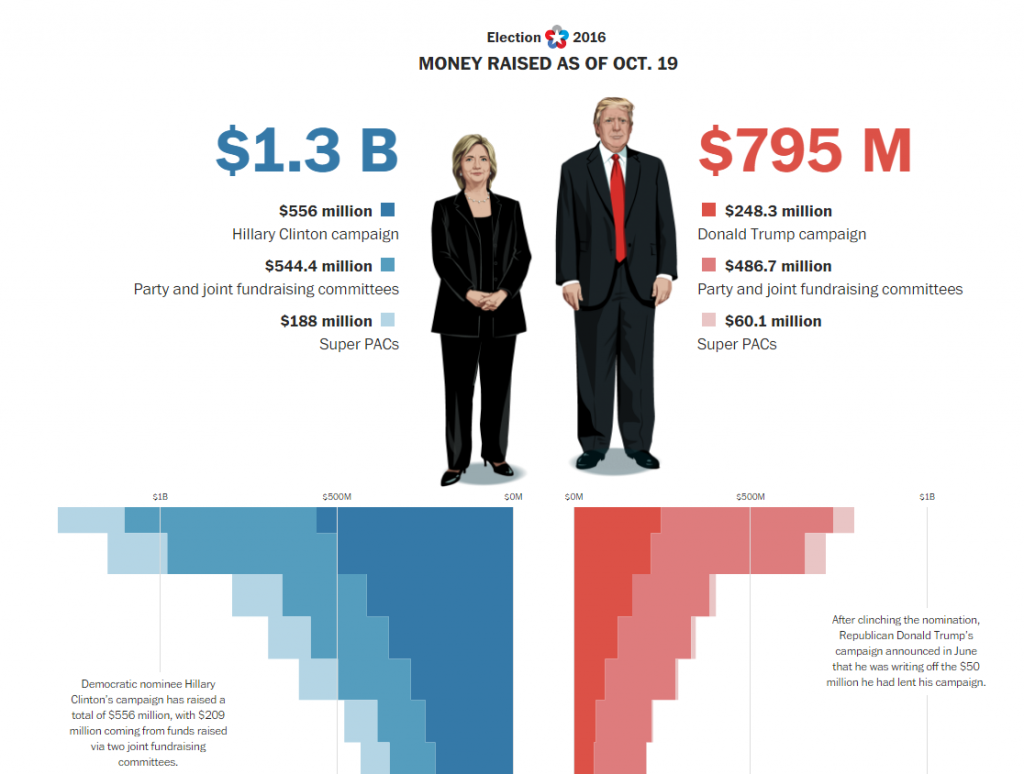 financement-trump-vs-clinton
